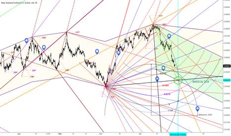 NZDUSD: NZDUSD 60 minute Channels,pitchfan,right diagonals and angles
