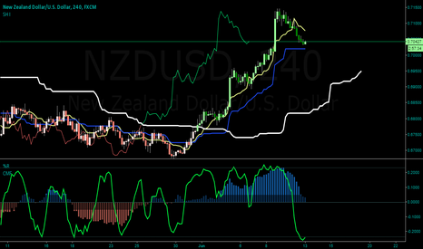 NZDUSD: Looking to bounce off this retracement