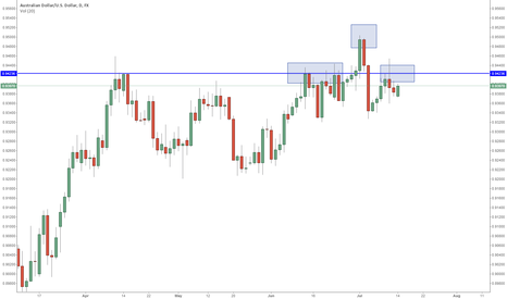 AUDUSD: AUDUSD - How Would You Trade This