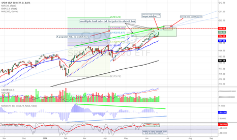 SPY: S&P 500 - fast approaching upside targets