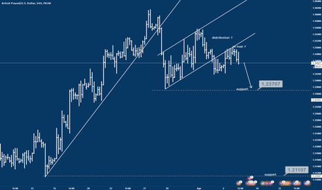 GBPUSD: Completed distribution phase, bearish view on GBP/USD