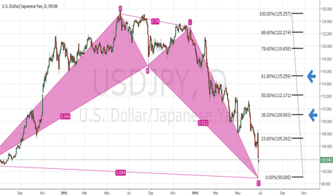 USDJPY: USDJPY Bat Bullish TF D1