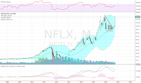NFLX: For you LT playas'