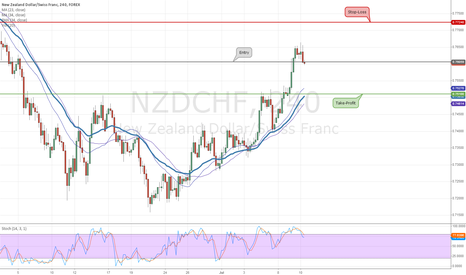 NZDCHF: NZDCHF will fall to 0.75100