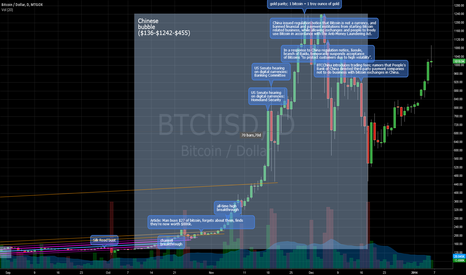 BTCUSD: Chart of the major Bitcoin events