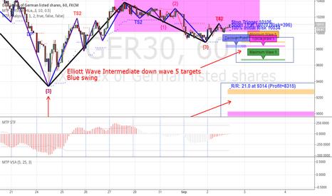GER30: GER30 Elliot Wave down wave 5 targets (short)