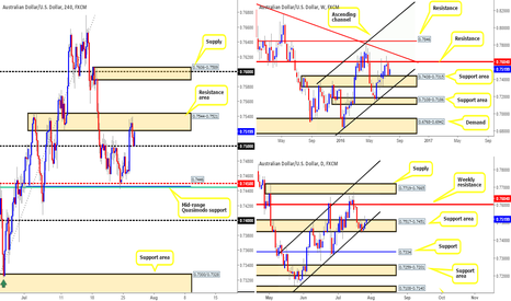 AUDUSD: Our take on the Aussie this morning...