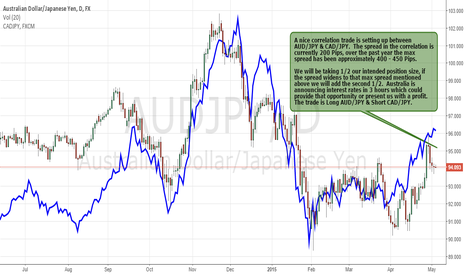 AUDJPY: A Nice Correlation Trade Is Setting Up Between AUD/JPY & CAD/JPY