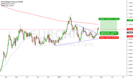 EURCHF: EUR/CHF Breakout. Low Hanging Fruit