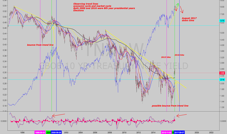TNX: Economic cycle, market cycle, interest rates, trend lines & SPX