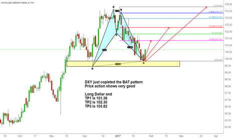 DXY: DXY just copleted the BAT pattern