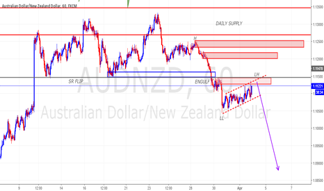 AUDNZD: AUDNZD WITH FLAG LIMIT