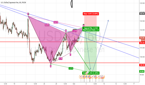 USDJPY: USDJPY Bearish gartley + Bullish ABCD reversal 60min. 3.5 R/R