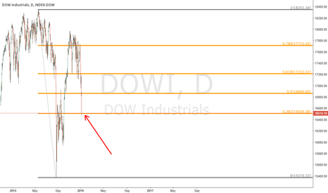 DOWI: DOW - Daily Chart - bounce