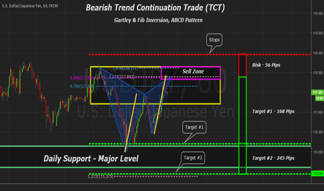 USDJPY: USDJPY Bearish Trend Continuation Trade & Gartley