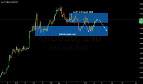 XAGUSD: XAGUSD forecast UPDATE listen to the market what it has to say