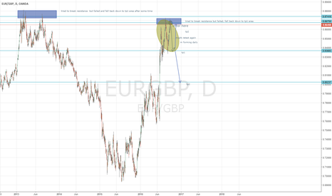 EURGBP: EUR GBP FORMING M ON DAILY 600 PIP