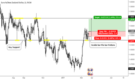 EURNZD: Inside bar Pin bar Pattern on Key Support