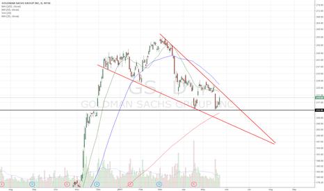 GS: Descending Wedge