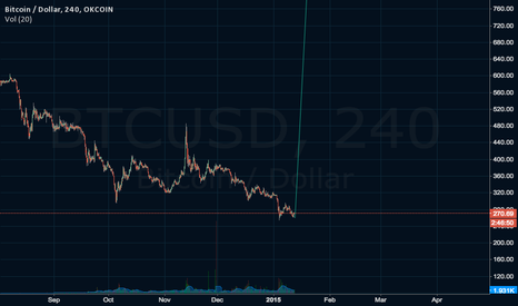BTCUSD: DAVID SEAMAN INDICATOR ANALYSIS