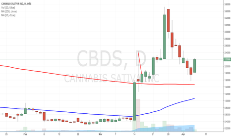 CBDS: $CBDS TEXTBOOK BULLISH 200MA BOUNCE