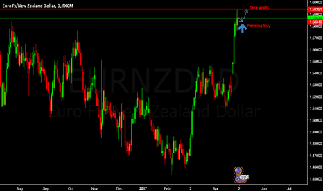 EURNZD: EURNZD Pending Buy Entry @ 1.58340