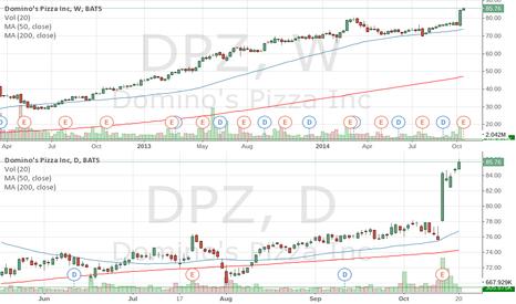 DPZ: DPZ all time high