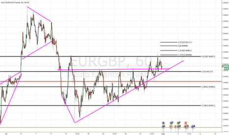 "EURGBP: 7/31/16 - EUR/GBP - LONG - ""RESISTANCE TURNED SUPPORT"""