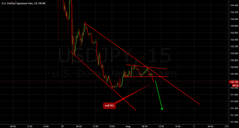 USDJPY: Sell breakout