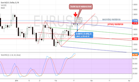 EURUSD: EUR/USD to drop next few days