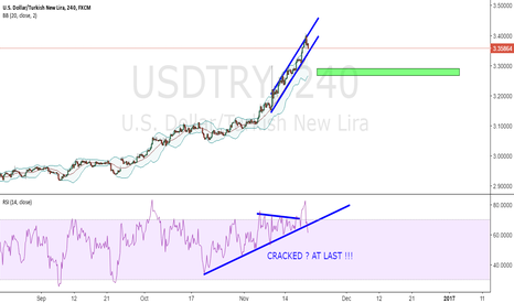 USDTRY: Rsi cracked ?