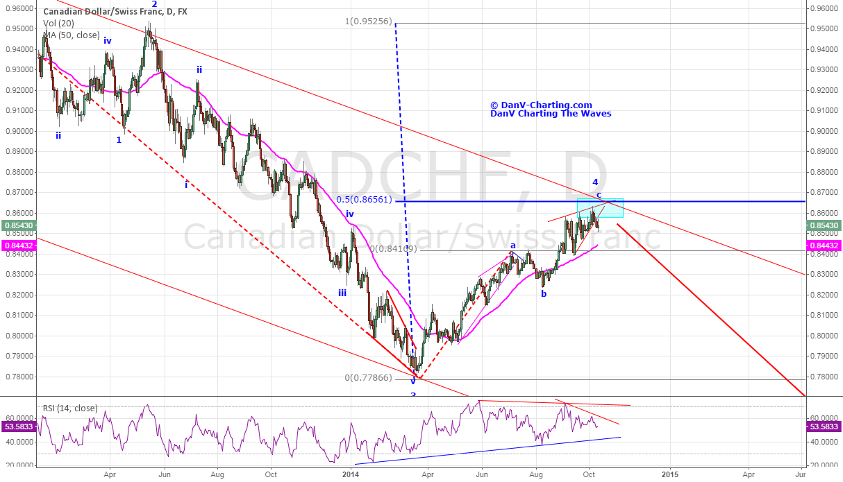 CADCHF - Canadian Dollar in Trouble (UPDATED)