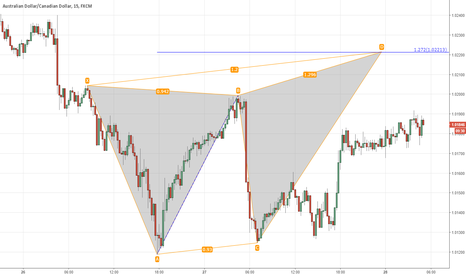 AUDCAD: audcad. butterfly.