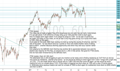 UK100: FTSE Update: close out long at 7140 or nearest: sticking