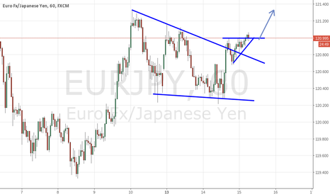 EURJPY: EUR.JPY Bullish Breakout still moving
