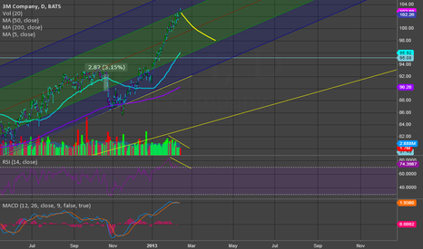 MMM: 3M bearish divergence
