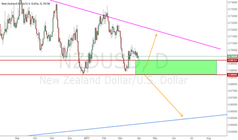 NZDUSD: Check Price Action within green zone