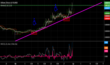BTSBTC: BITSHARES | BREAKOUT SOON | BUY | HOLD | STEALTH RELEASE COMING