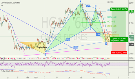 HG1!: Copper Good opportunity