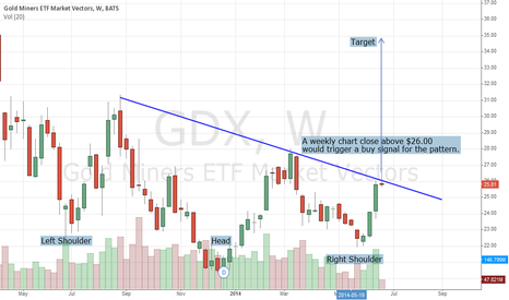 GDX: The GDX Could Be The Next Great Trade In 2014