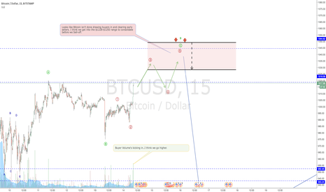 BTCUSD: BITCOIN clearing early sellers?
