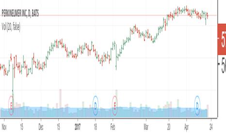 PKI: Trend Following Short as well as Longer Term Short