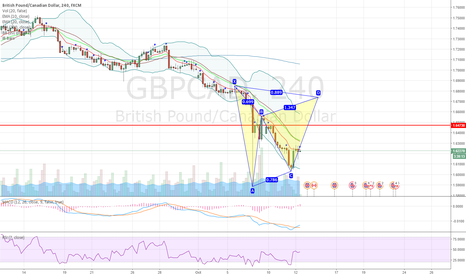 GBPCAD: GBPCAD potential bearish gartley pattern forming on 4H chart