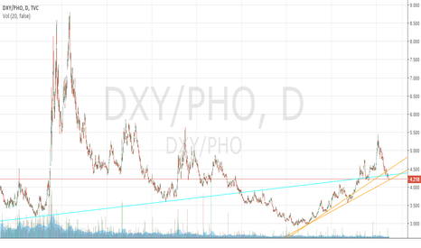DXY/PHO: Dollar Index/Water Resources Ratio 4/15/2016