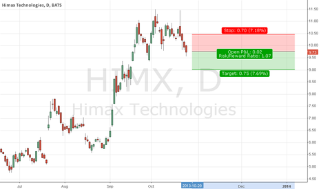 HIMX: Its the shooting star over?