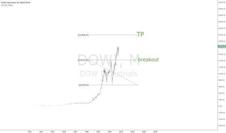 DOWI: https://www.tradingview.com/chart/TVUhSHHT/