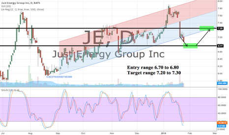 JE: Waiting/Watching JE for entry. Nearly 11% dividend is worrisome