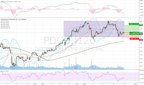 PDCO: uptrend inside a channel