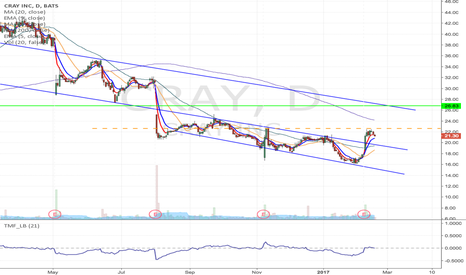 CRAY: CRAY - Flag formation Long at the break of $22.63