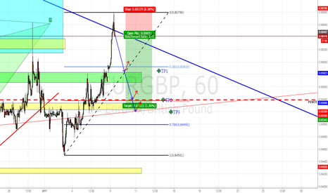 EURGBP: EURGBP SHORT PRICE ACTION
